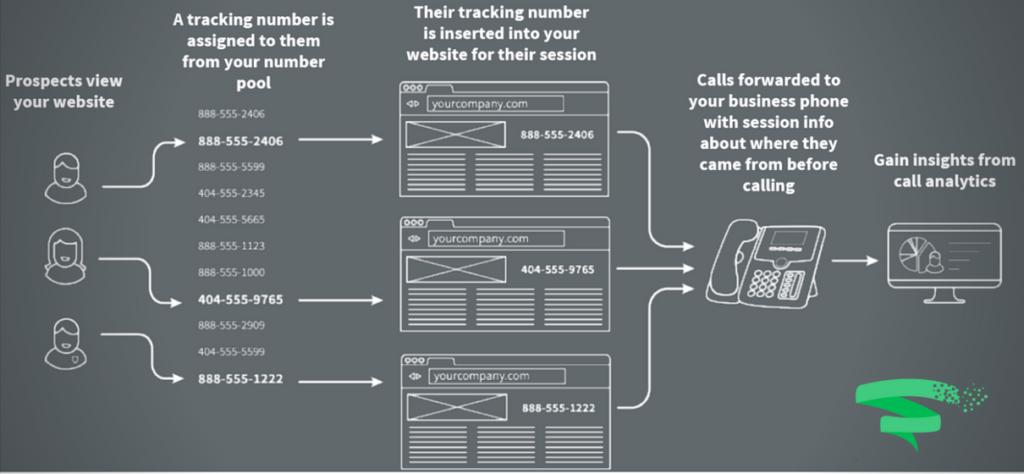 call analytics